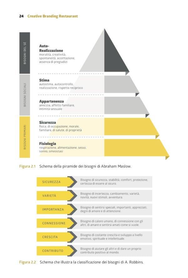 Creative Restaurant Branding - Libro e Metodo - Fig.5