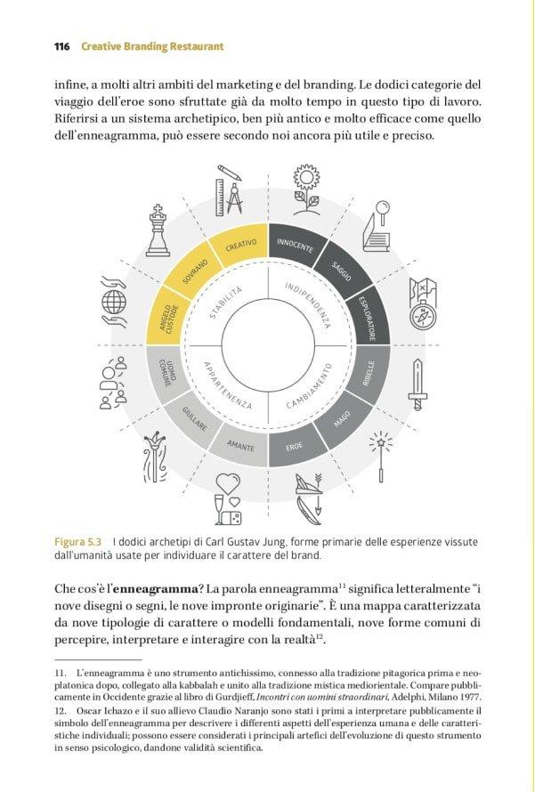 Creative-Restaurant-Branding-Metodo_fig07