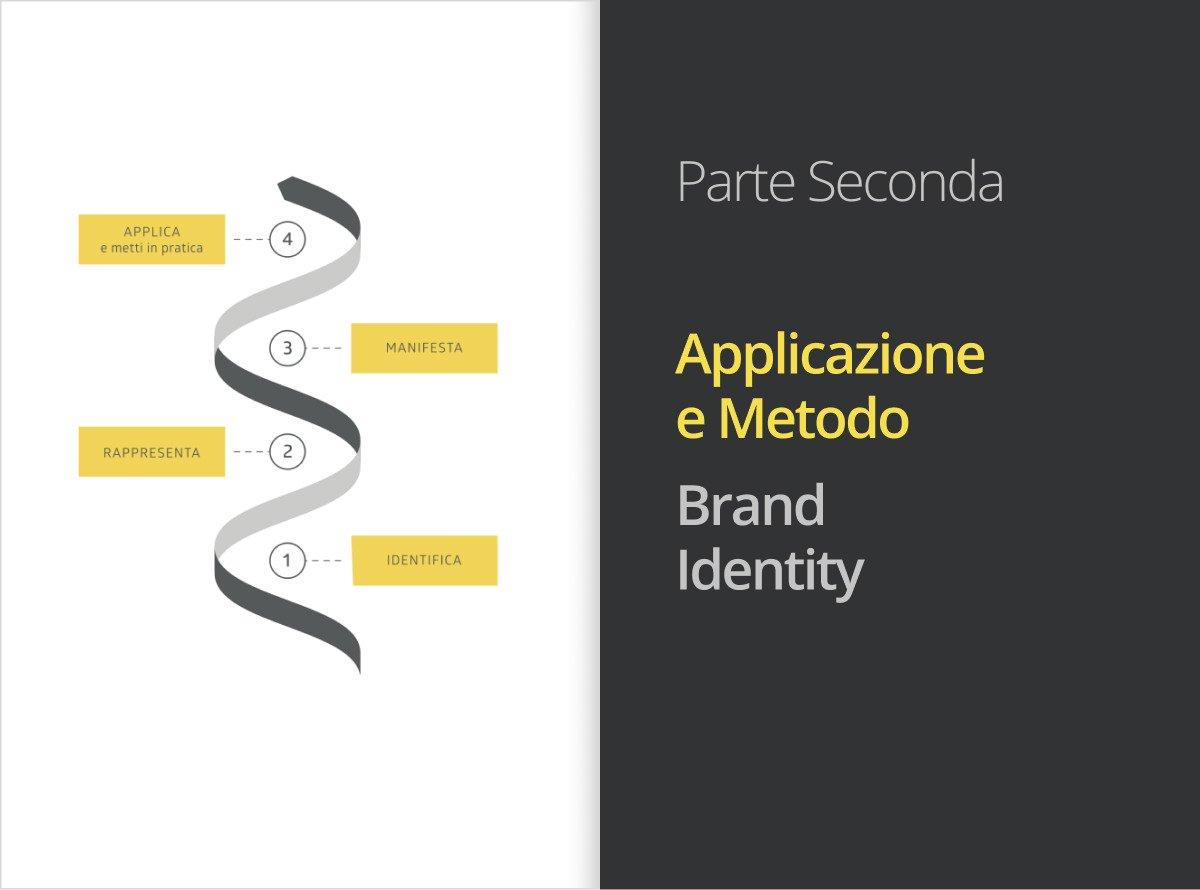 Creative Restaurant Branding - Metodo: Brand Identity